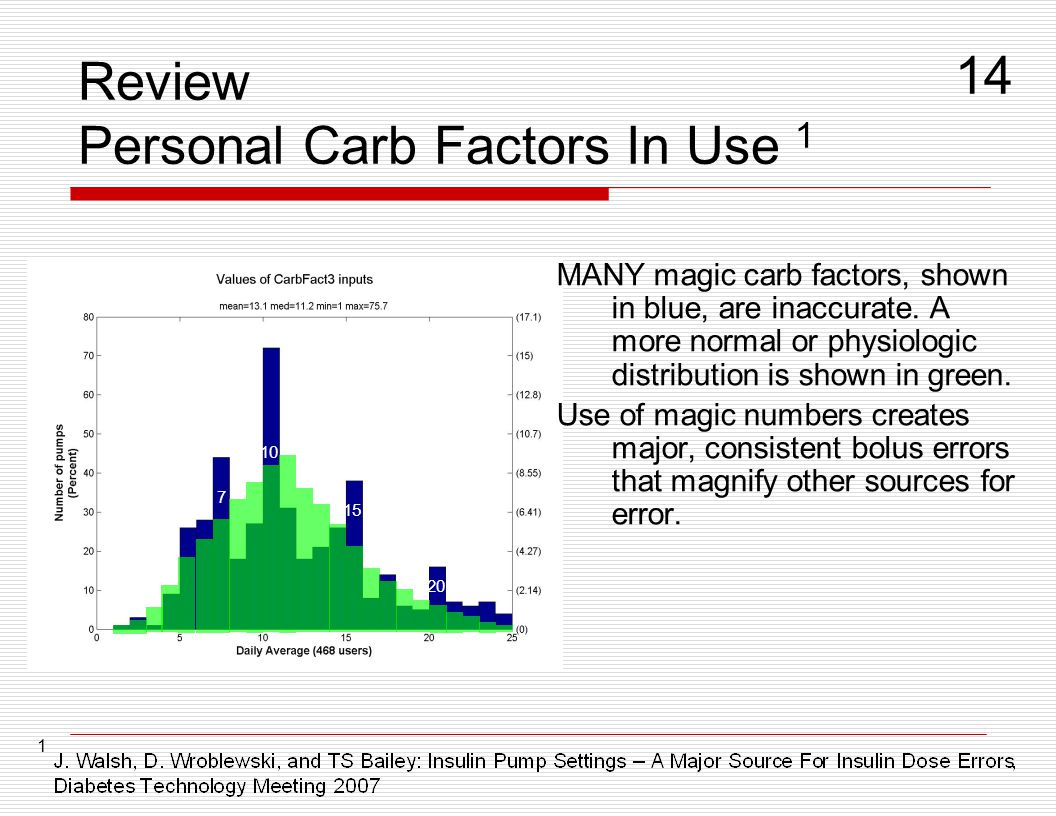 Review Personal Carb Factors In Use 1 MANY magic carb factors, shown in blue, are inaccurate. A more normal or physiologic distribution is shown in gr