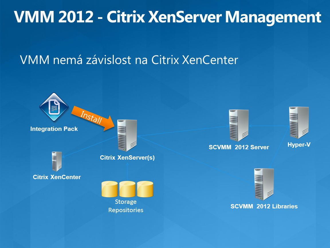 Citrix XenServer(s) Integration Pack Storage Repositories SCVMM 2012 ServerSCVMM 2012 Libraries Citrix XenCenter Hyper-V