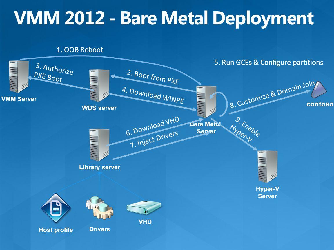 WDS server VHD Library server Host profile Bare Metal Server 2.