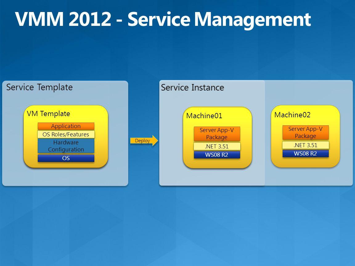 Service Template Service Instance Deploy VM Template OS Hardware Configuration Application OS Roles/Features OS Hardware Configuration VM Template Ser