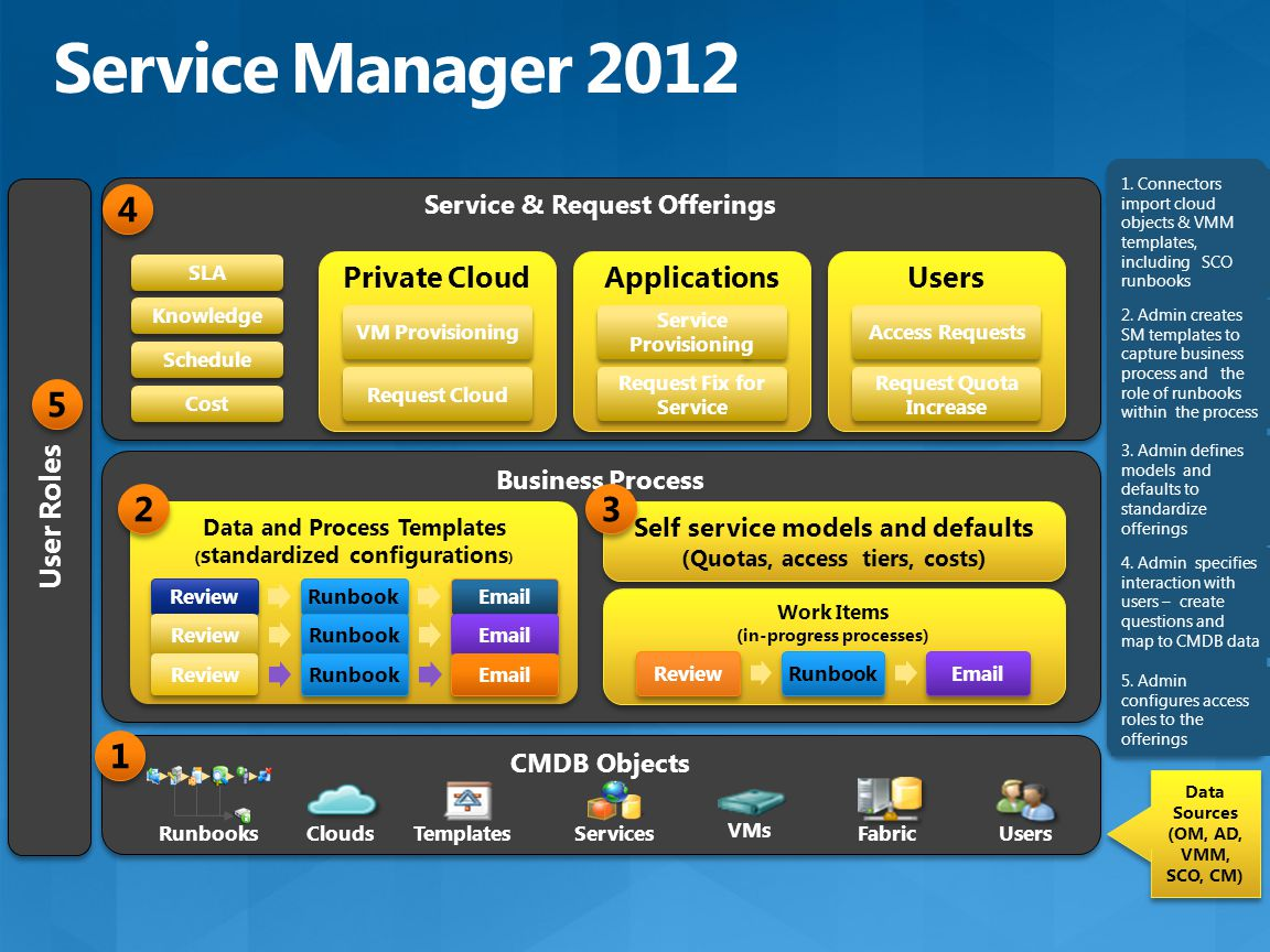 Business Process User Roles Service & Request Offerings Private Cloud VM ProvisioningRequest Cloud Applications Service Provisioning Request Fix for Service Users Access Requests Request Quota Increase Data and Process Templates ( standardized configurations ) Data and Process Templates ( standardized configurations ) Work Items (in-progress processes) Work Items (in-progress processes) CMDB Objects ReviewRunbookEmail Self service models and defaults (Quotas, access tiers, costs) Self service models and defaults (Quotas, access tiers, costs) SLA Knowledge Schedule Cost Data Sources (OM, AD, VMM, SCO, CM) Data Sources (OM, AD, VMM, SCO, CM) CloudsUsersFabricTemplatesServices VMs Runbooks 1 1 2 2 3 3 4 4 5 5 1.