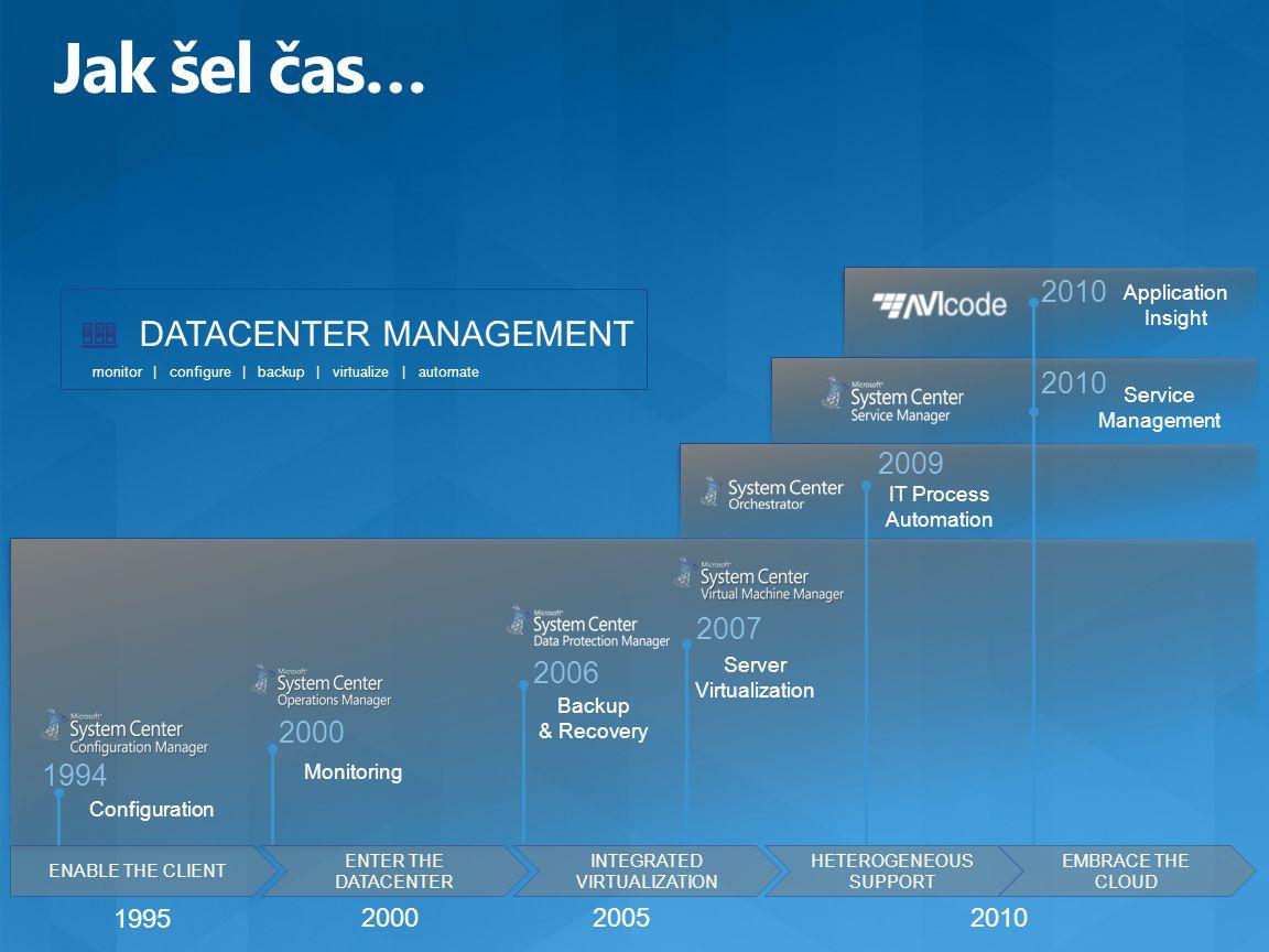 DATACENTER MANAGEMENT monitor | configure | backup | virtualize | automate 1995 201020002005 ENABLE THE CLIENT Configuration 1994 ENTER THE DATACENTER