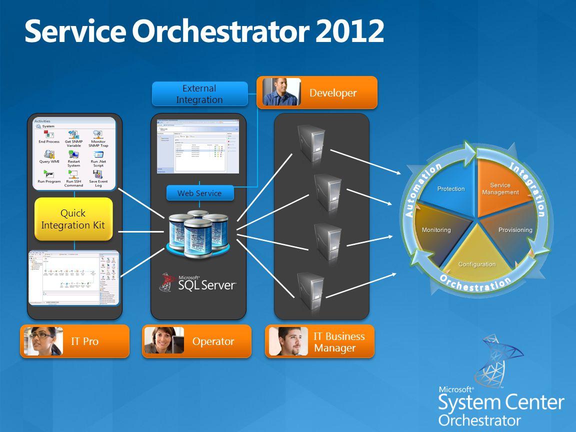 Quick Integration Kit Web Service External Integration IT ProOperator IT Business Manager Developer..