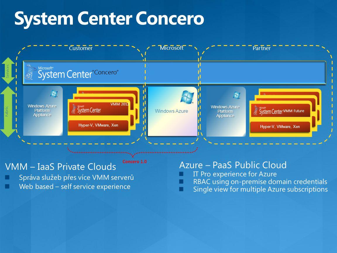 """Concero 1.0 Windows Azure Platform Appliance """"Concero"""" Fabric Hyper-V, VMware, Xen VMM 2012 Hyper-V, VMware, Xen VMM 2012 Hyper-V, VMware, Xen Custome"""