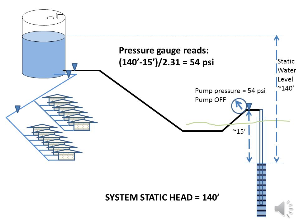Static Water Level ~140' SYSTEM HEAD = 140'