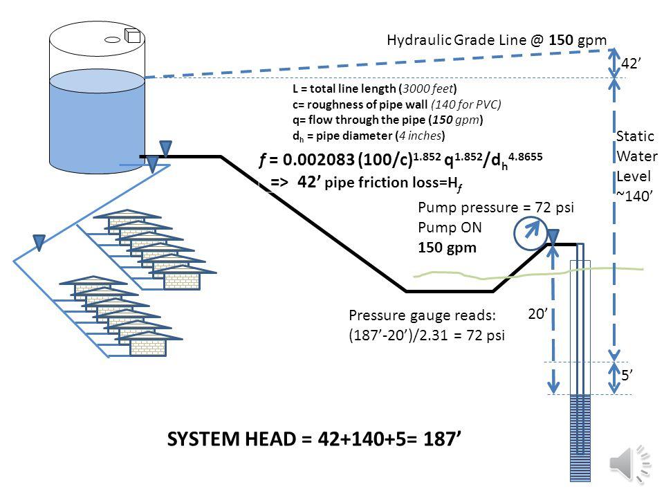Static Water Level ~140' Pump pressure = 54 psi Pump OFF ~15' Pressure gauge reads: (140'-15')/2.31 = 54 psi SYSTEM STATIC HEAD = 140'