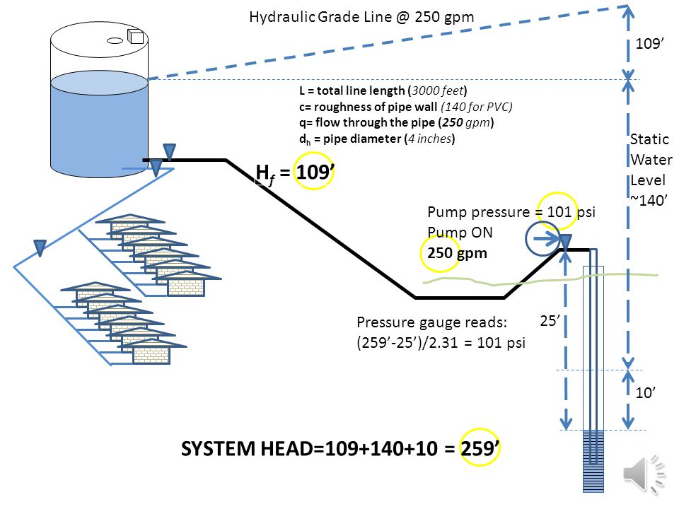 Static Water Level ~140' Hydraulic Grade Line @ 150 gpm Pump pressure = 72 psi Pump ON 150 gpm 42' f = 0.002083 (100/c) 1.852 q 1.852 /d h 4.8655 => 42' pipe friction loss=H f L = total line length (3000 feet) c= roughness of pipe wall (140 for PVC) q= flow through the pipe (150 gpm) d h = pipe diameter (4 inches) 5' 20' Pressure gauge reads: (187'-20')/2.31 = 72 psi SYSTEM HEAD = 42+140+5= 187'