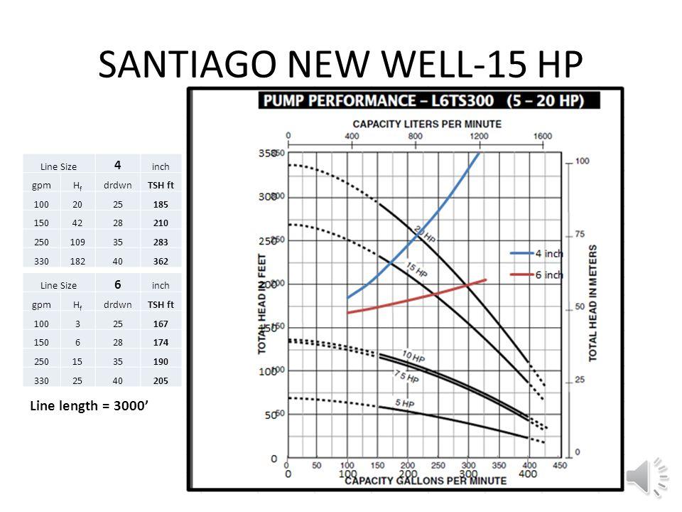 Static Water Level ~140' Hydraulic Grade Line @ 250 gpm Pump pressure = 101 psi Pump ON 250 gpm 109' H f = 109' 10' SYSTEM HEAD=109+140+10 = 259' Pres