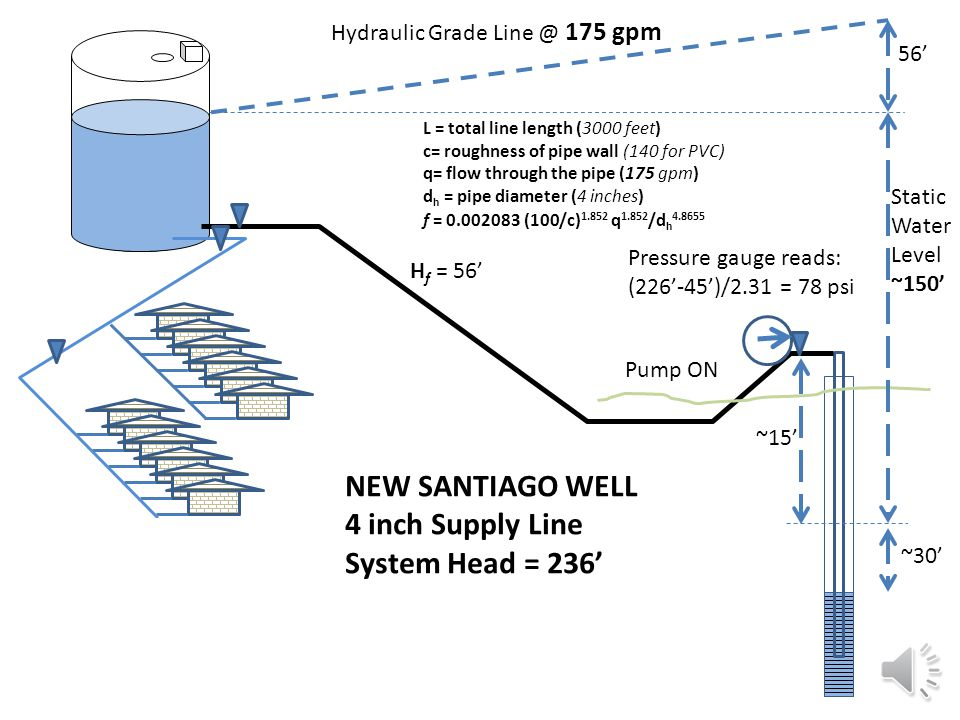 SANTIAGO NEW WELL-15 HP Line length = 3000' Line Size 6 inch gpmHfHf drdwnTSH ft 100325167 150628174 2501535190 3302540205 Line Size 4 inch gpmHfHf dr
