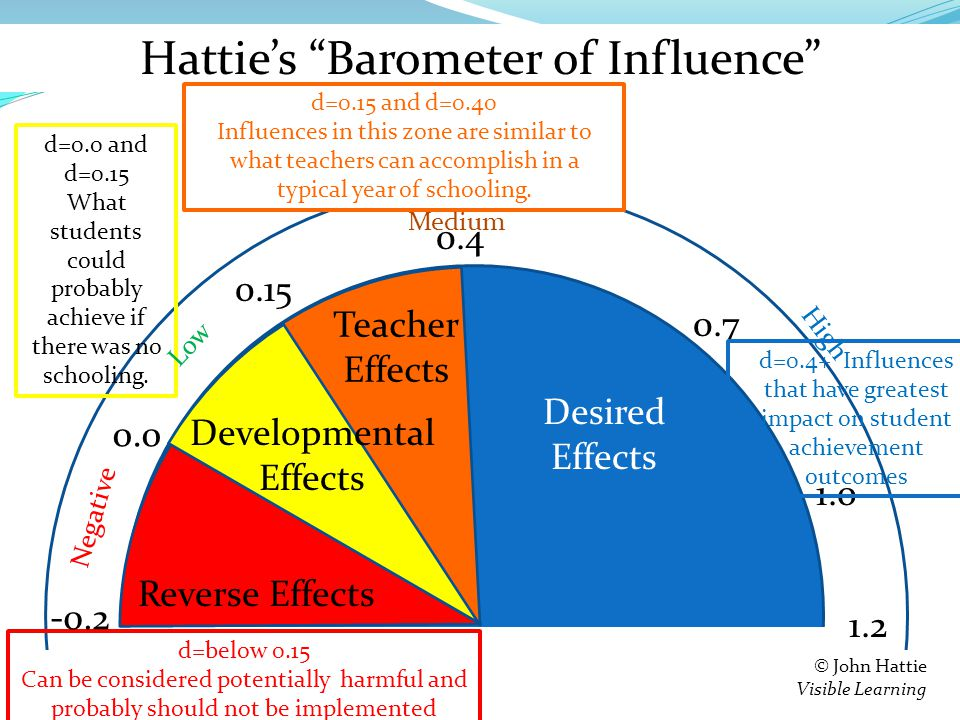 Hattie's Barometer of Influence 0.0 Negative © John Hattie Visible Learning 0.15 0.4 Medium 1.2 High Reverse Effects Developmental Effects Teacher Effects 0.7 1.0 Desired Effects d=0.4+ Influences that have greatest impact on student achievement outcomes d=0.0 and d=0.15 What students could probably achieve if there was no schooling.