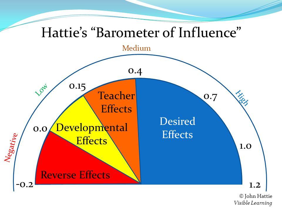 Hattie's Barometer of Influence -0.2 0.0 Negative © John Hattie Visible Learning 0.15 Low 0.4 Medium 1.2 High Reverse Effects Developmental Effects Teacher Effects 0.7 1.0 Desired Effects