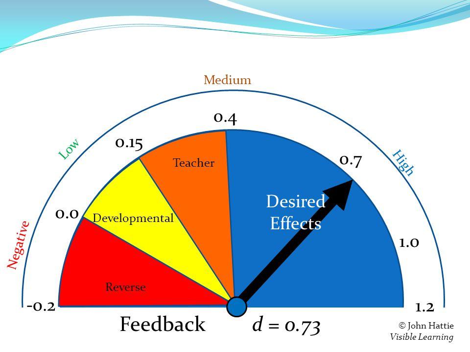 S e = 0.4 0.15 0.0 -0.2 Teacher Developmental Reverse 1.2 Negative Low High Medium © John Hattie Visible Learning Feedback d = 0.73 0.7 1.0 Desired Effects Feedback