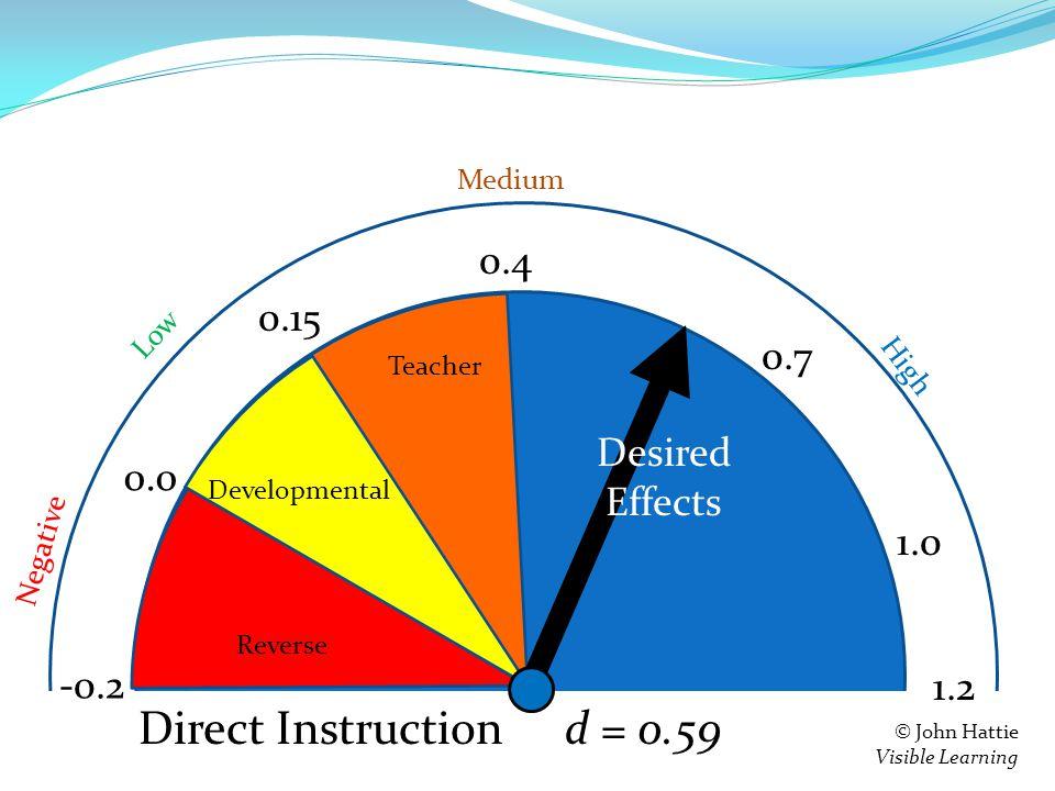 S e = 0.4 0.15 0.0 -0.2 Teacher Developmental Reverse 1.2 Negative Low High Medium © John Hattie Visible Learning Feedback d = 0.59 0.7 1.0 Direct Instruction Desired Effects