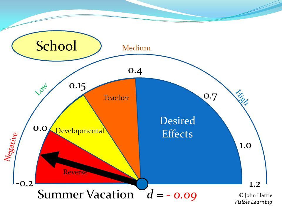 S e = 0.4 0.15 0.0 -0.2 Teacher Developmental Reverse 1.2 Negative Low High Medium © John Hattie Visible Learning Feedback d = - 0.09 0.7 1.0 Summer Vacation School Desired Effects