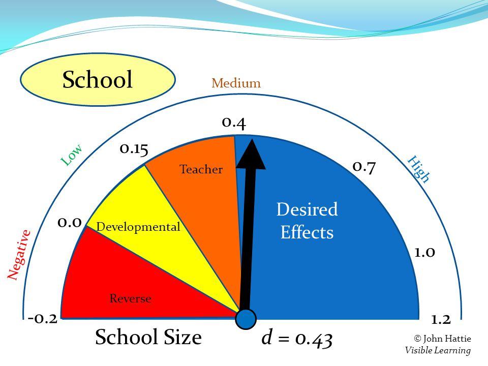 S e = 0.4 0.15 0.0 -0.2 Teacher Developmental Reverse 1.2 Negative Low High Medium © John Hattie Visible Learning Feedback d = 0.43 0.7 1.0 School Size School Desired Effects