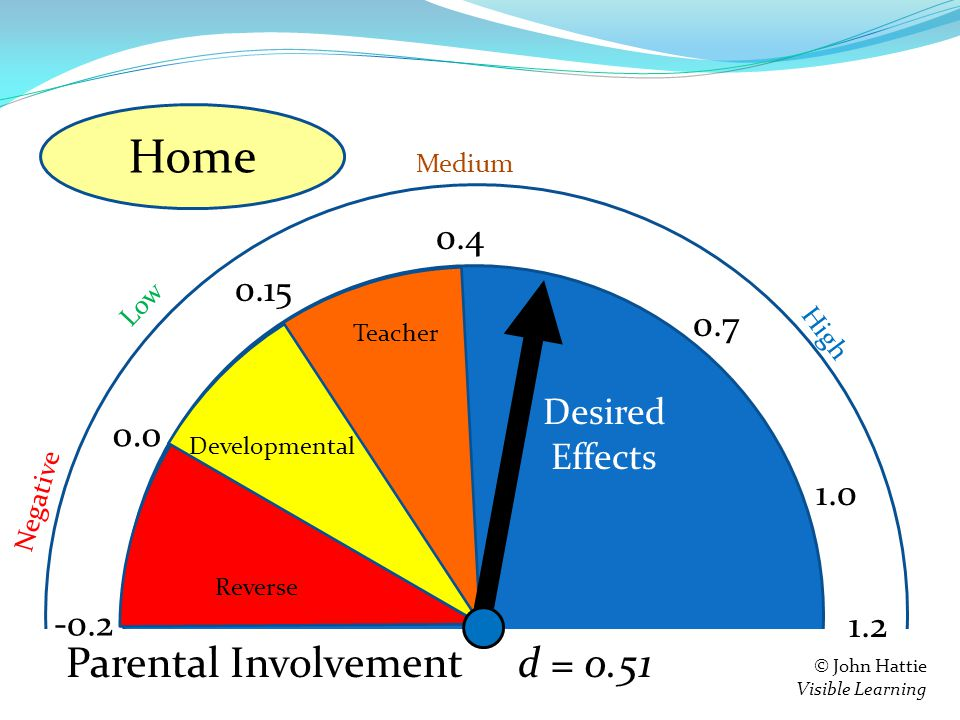 S e = 0.4 0.15 0.0 -0.2 Teacher Developmental Reverse 1.2 Negative Low High Medium © John Hattie Visible Learning Feedback d = 0.51 0.7 1.0 Parental Involvement Home Desired Effects