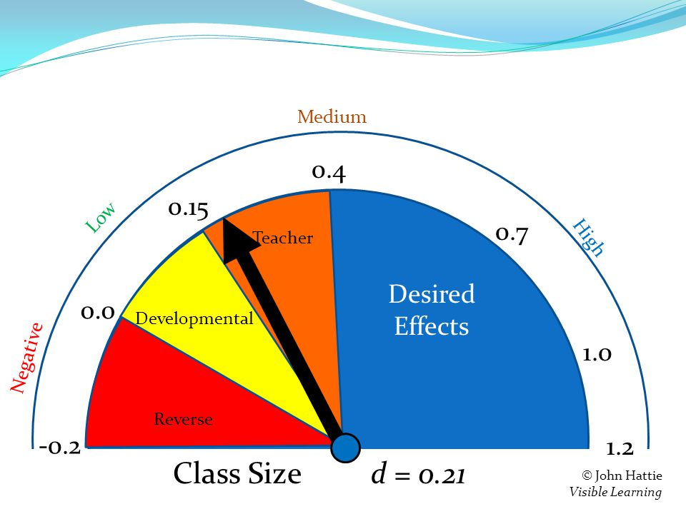 S e = 0.4 0.15 0.0 -0.2 Teacher Developmental Reverse 1.2 Negative Low High Medium © John Hattie Visible Learning Feedback d = 0.21 0.7 1.0 Class Size Desired Effects