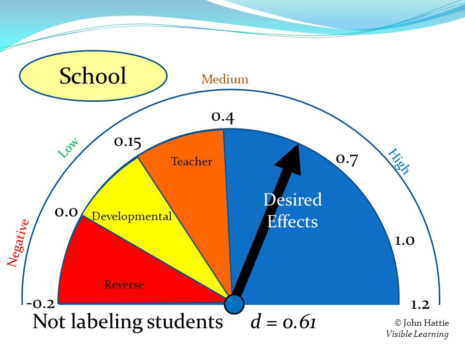 S e = 0.4 0.15 0.0 -0.2 Teacher Developmental Reverse 1.2 Negative Low High Medium © John Hattie Visible Learning Feedback d = 0.61 0.7 1.0 Not labeling students School Desired Effects