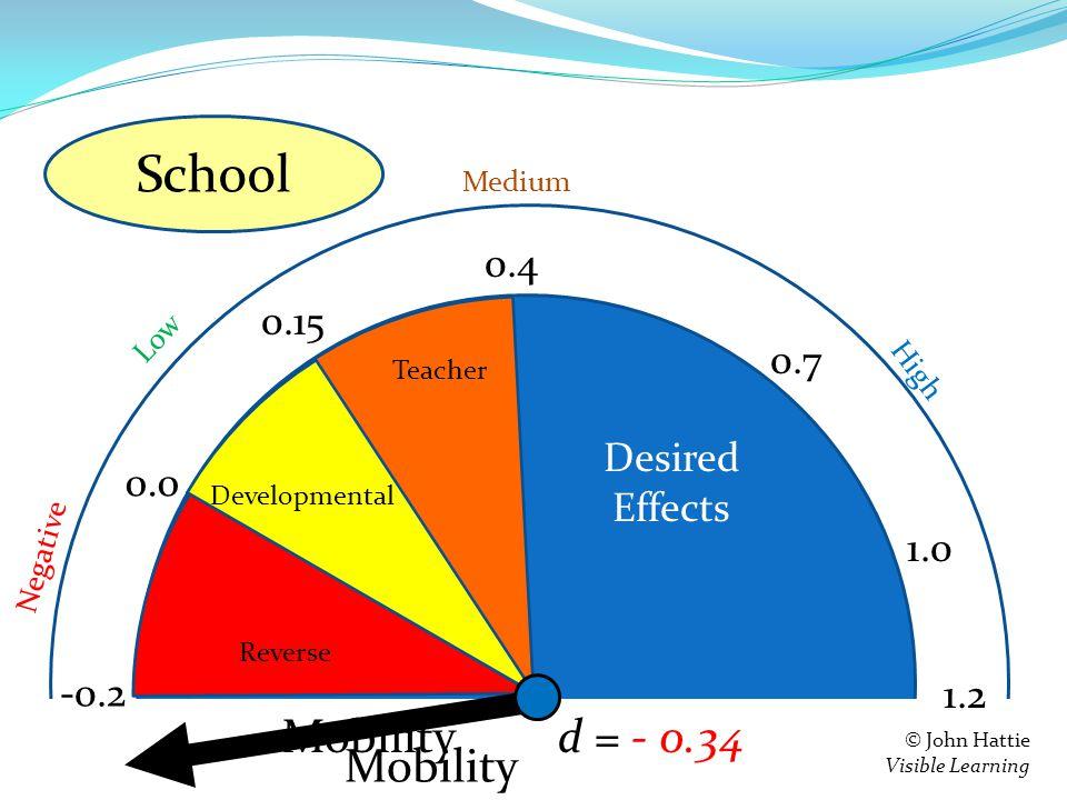 S e = 0.4 0.15 0.0 -0.2 Teacher Developmental Reverse 1.2 Negative Low High Medium © John Hattie Visible Learning Feedback d = - 0.34 0.7 1.0 Mobility School Desired Effects