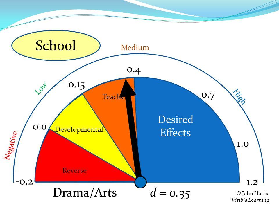 S e = 0.4 0.15 0.0 -0.2 Teacher Developmental Reverse 1.2 Negative Low High Medium © John Hattie Visible Learning Feedback d = 0.35 0.7 1.0 Drama/Arts School Desired Effects