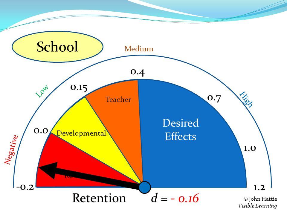 S e = 0.4 0.15 0.0 -0.2 Teacher Developmental Reverse 1.2 Negative Low High Medium © John Hattie Visible Learning Feedback d = - 0.16 0.7 1.0 Retention School Desired Effects