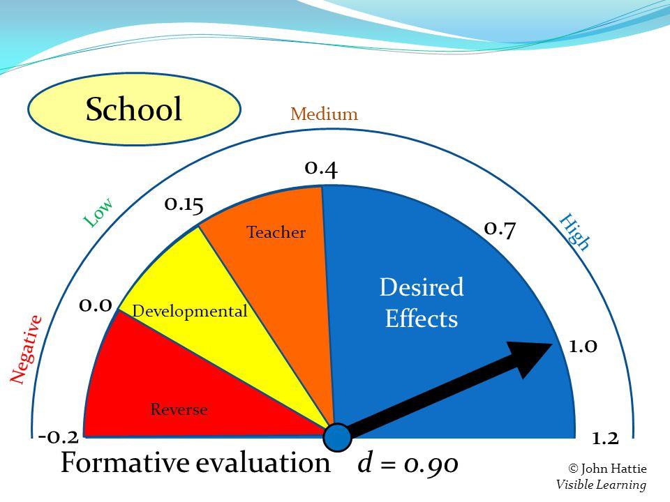 S e = 0.4 0.15 0.0 -0.2 Teacher Developmental Reverse 1.2 Negative Low High Medium © John Hattie Visible Learning Feedback d = 0.90 0.7 1.0 Formative evaluation School Desired Effects