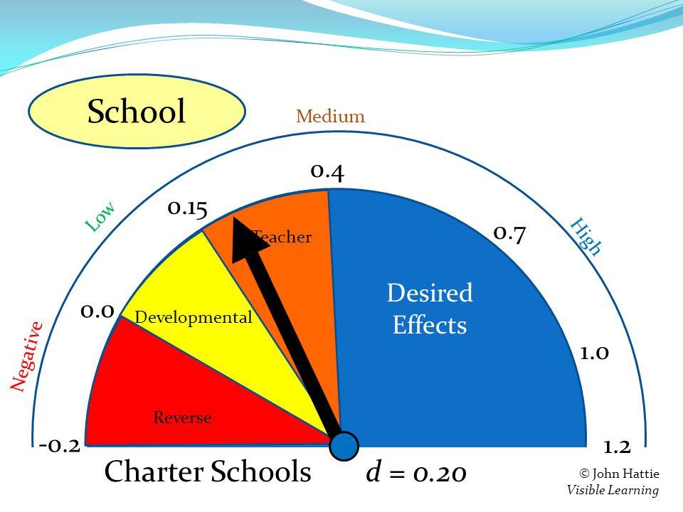 S e = 0.4 0.15 0.0 -0.2 Teacher Developmental Reverse 1.2 Negative Low High Medium © John Hattie Visible Learning Feedback d = 0.20 0.7 1.0 Charter Schools School Desired Effects