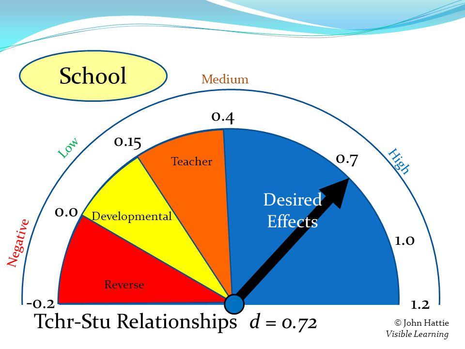 S e = 0.4 0.15 0.0 -0.2 Teacher Developmental Reverse 1.2 Negative Low High Medium © John Hattie Visible Learning Feedback d = 0.72 0.7 1.0 Tchr-Stu Relationships School Desired Effects