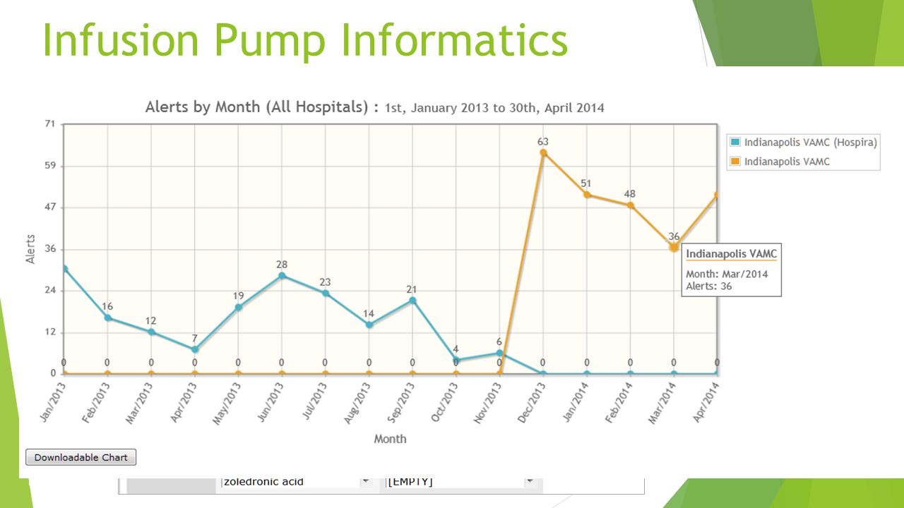 Infusion Pump Informatics Changing devices? You can track & assess changes!