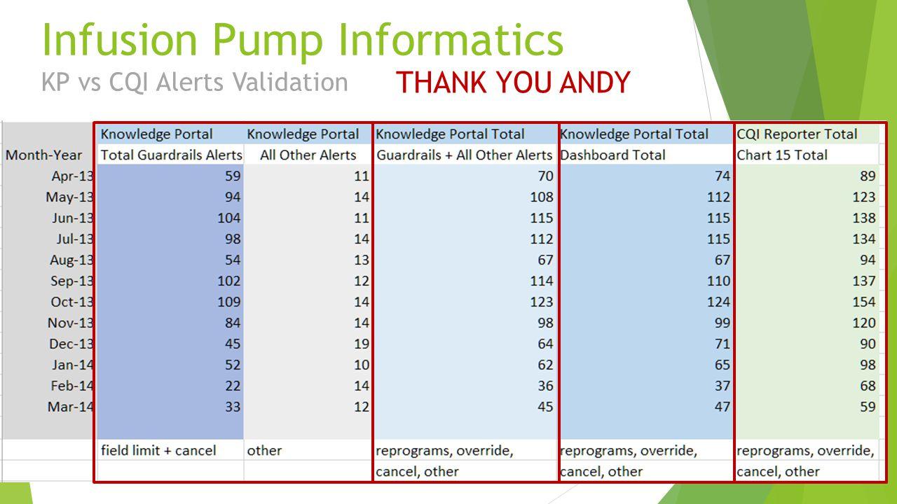 Infusion Pump Informatics KP vs CQI Alerts Validation THANK YOU ANDY