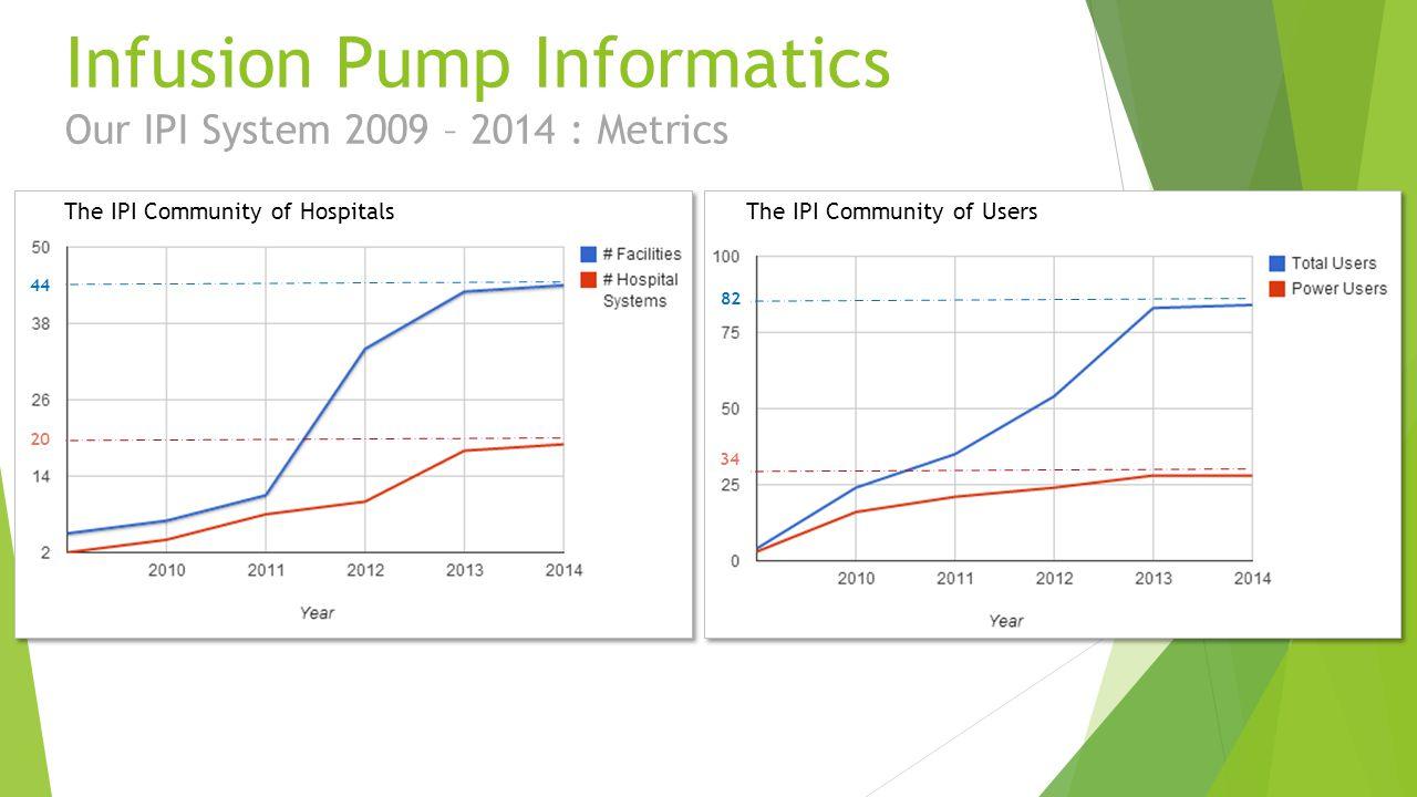 Infusion Pump Informatics Our IPI System 2009 – 2014 : Metrics The IPI Community of HospitalsThe IPI Community of Users 44 82 20 34