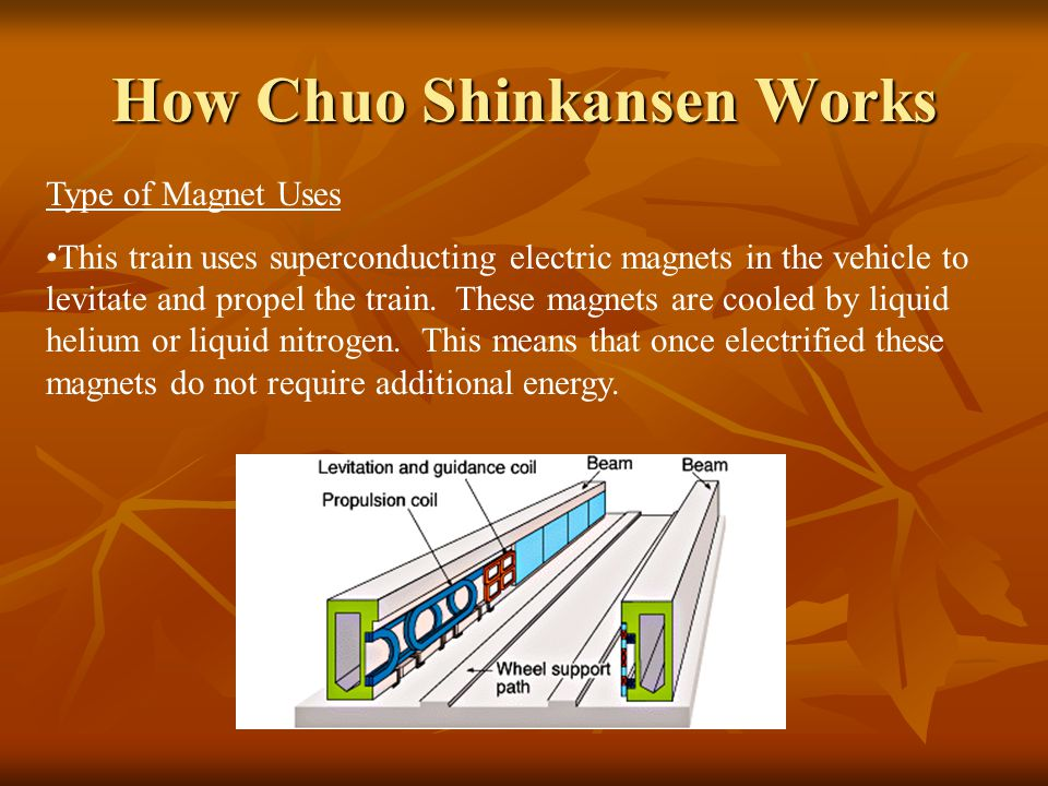 How Chuo Shinkansen Works Type of Magnet Uses This train uses superconducting electric magnets in the vehicle to levitate and propel the train. These