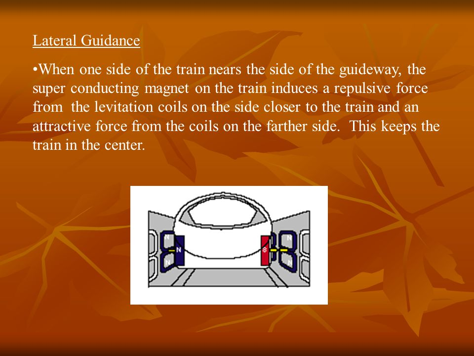 Lateral Guidance When one side of the train nears the side of the guideway, the super conducting magnet on the train induces a repulsive force from the levitation coils on the side closer to the train and an attractive force from the coils on the farther side.