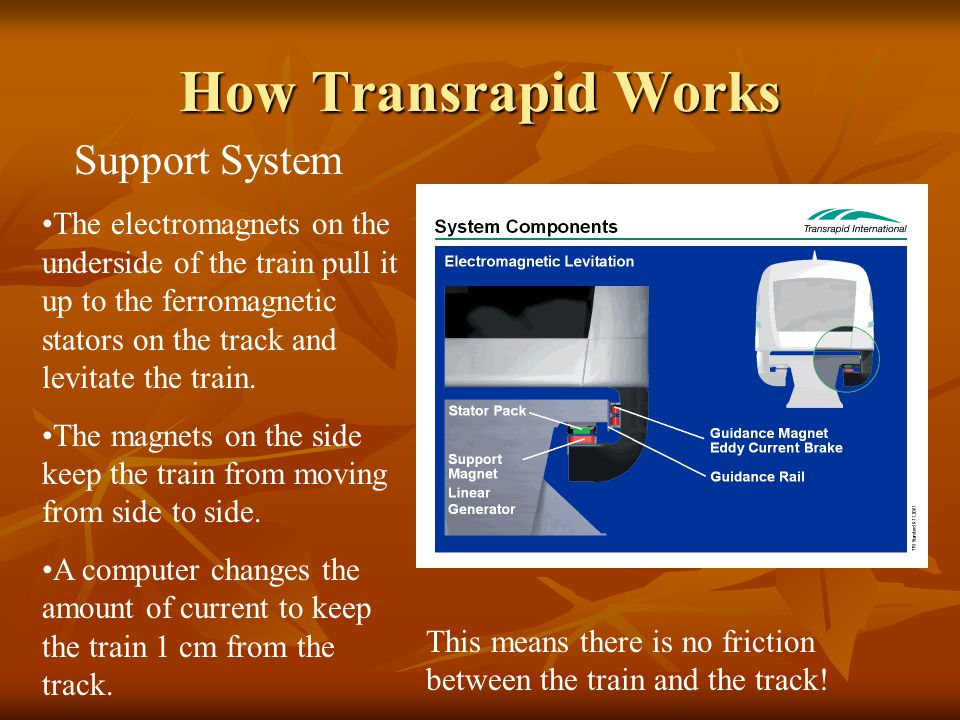 How Transrapid Works Support System The electromagnets on the underside of the train pull it up to the ferromagnetic stators on the track and levitate the train.