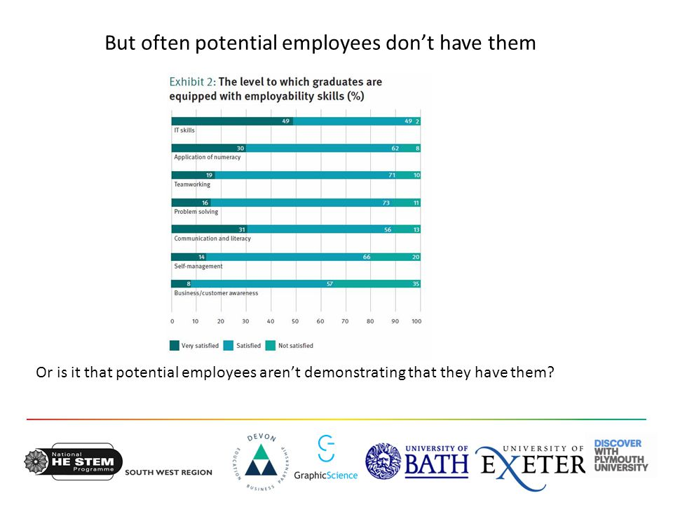 But often potential employees don't have them Or is it that potential employees aren't demonstrating that they have them