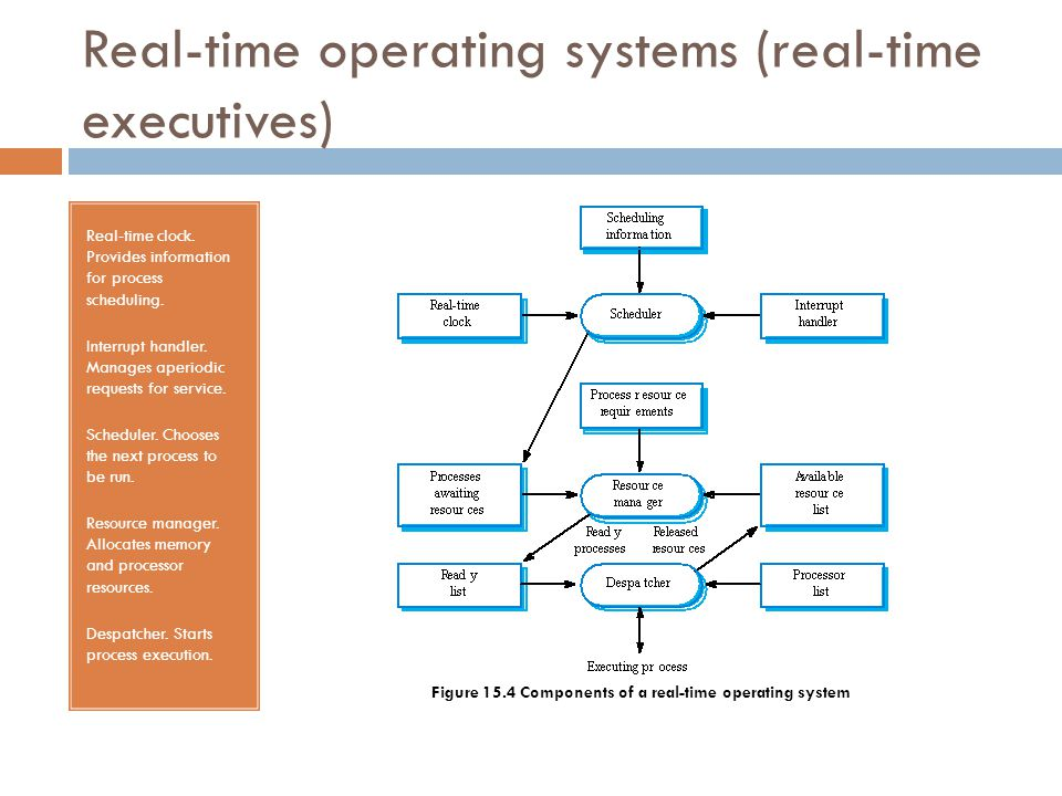 Real-time operating systems (real-time executives) Real-time clock. Provides information for process scheduling. Interrupt handler. Manages aperiodic