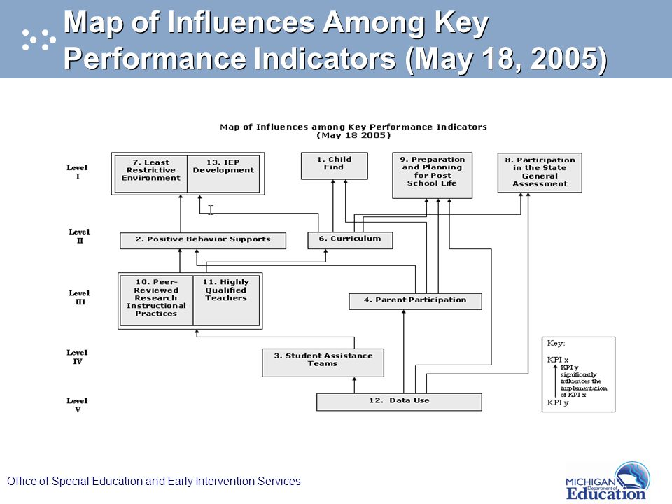 Office of Special Education and Early Intervention Services Map of Influences Among Key Performance Indicators (May 18, 2005)