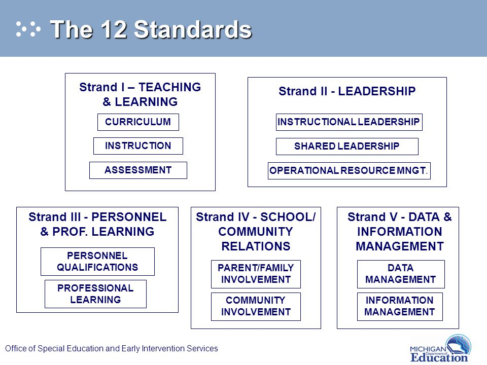 Office of Special Education and Early Intervention Services Strand II - LEADERSHIP INSTRUCTIONAL LEADERSHIP OPERATIONAL RESOURCE MNGT. SHARED LEADERSH