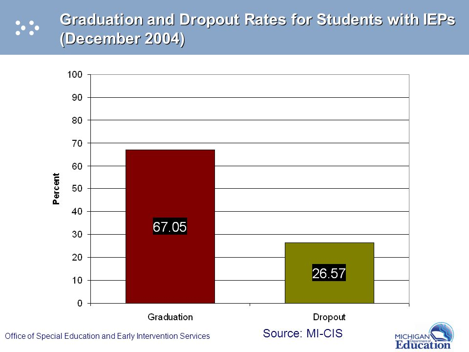 Office of Special Education and Early Intervention Services Graduation and Dropout Rates for Students with IEPs (December 2004) Source: MI-CIS