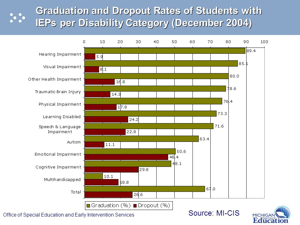 Office of Special Education and Early Intervention Services Graduation and Dropout Rates of Students with IEPs per Disability Category (December 2004) Source: MI-CIS