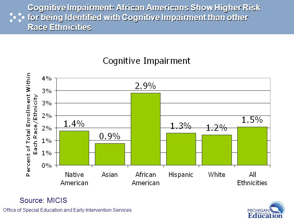 Office of Special Education and Early Intervention Services Cognitive Impairment: African Americans Show Higher Risk for being Identified with Cogniti