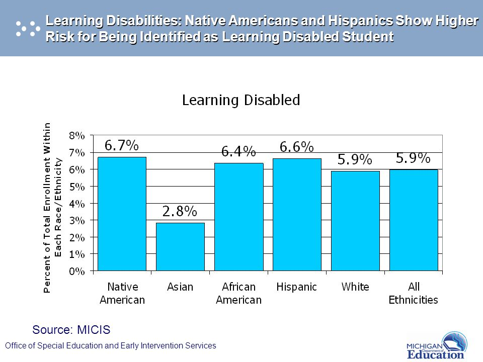 Office of Special Education and Early Intervention Services Learning Disabilities: Native Americans and Hispanics Show Higher Risk for Being Identified as Learning Disabled Student Source: MICIS