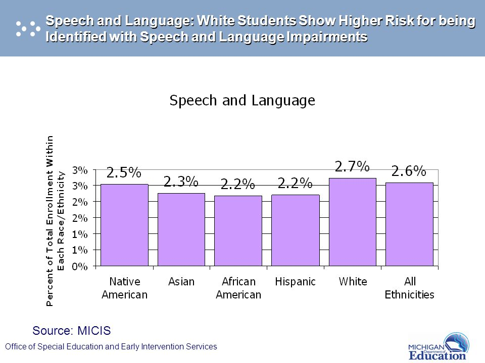 Office of Special Education and Early Intervention Services Speech and Language: White Students Show Higher Risk for being Identified with Speech and Language Impairments Source: MICIS