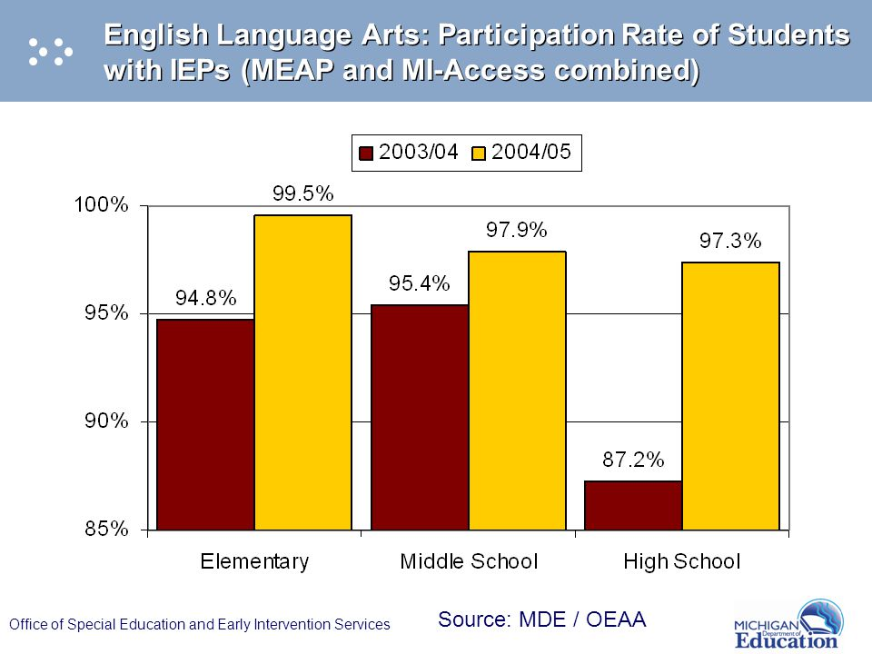 Office of Special Education and Early Intervention Services English Language Arts: Participation Rate of Students with IEPs (MEAP and MI-Access combin