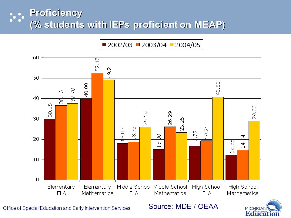 Office of Special Education and Early Intervention Services Proficiency (% students with IEPs proficient on MEAP) Source: MDE / OEAA