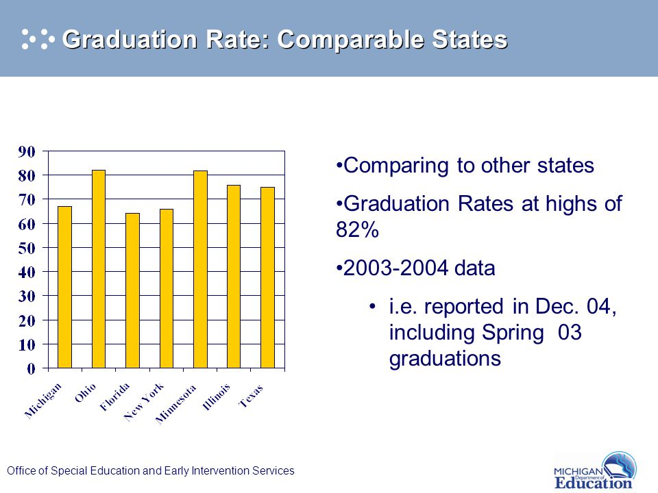 Office of Special Education and Early Intervention Services Graduation Rate: Comparable States Comparing to other states Graduation Rates at highs of 82% 2003-2004 data i.e.