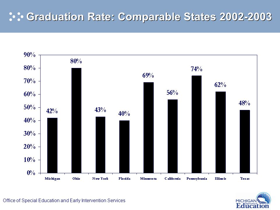 Office of Special Education and Early Intervention Services Graduation Rate: Comparable States 2002-2003