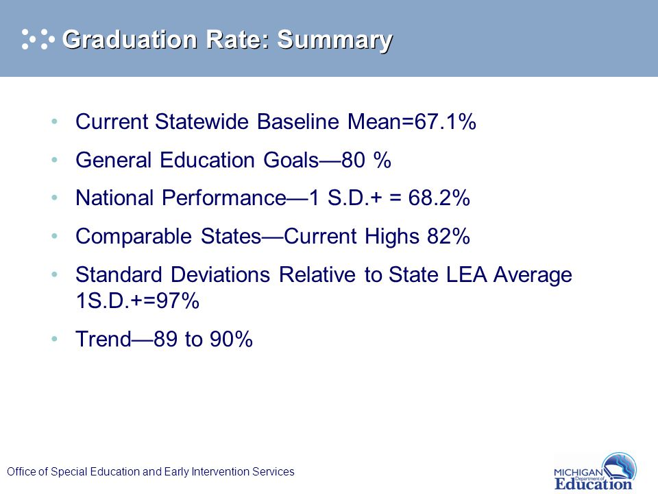 Office of Special Education and Early Intervention Services Graduation Rate: Summary Current Statewide Baseline Mean=67.1% General Education Goals—80 % National Performance—1 S.D.+ = 68.2% Comparable States—Current Highs 82% Standard Deviations Relative to State LEA Average 1S.D.+=97% Trend—89 to 90%