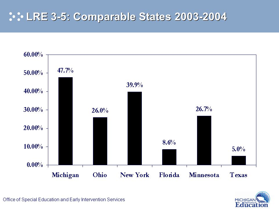 Office of Special Education and Early Intervention Services LRE 3-5: Comparable States 2003-2004