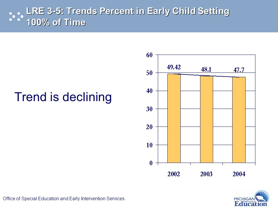 Office of Special Education and Early Intervention Services LRE 3-5: Trends Percent in Early Child Setting 100% of Time Trend is declining